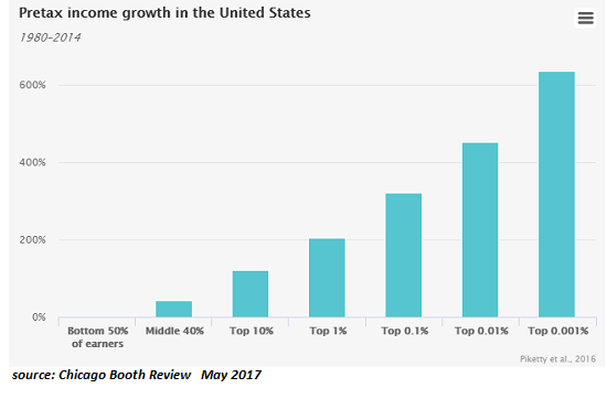 Pretex Income Growth in the United States