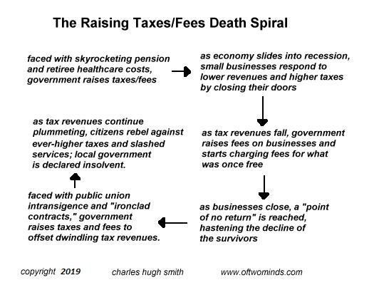 The Raising Taxes/Fees Death Spiral