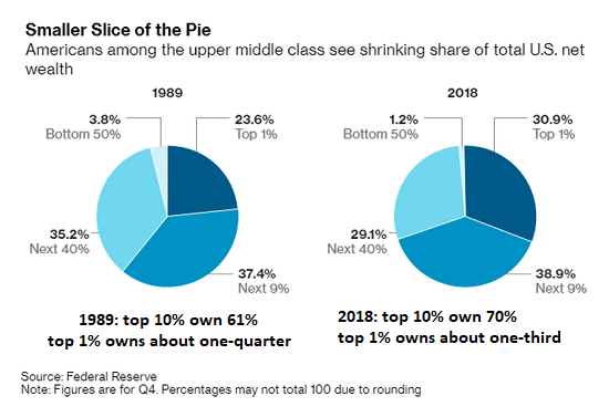 Smaller Slice of the Pie, 1989 and 2018