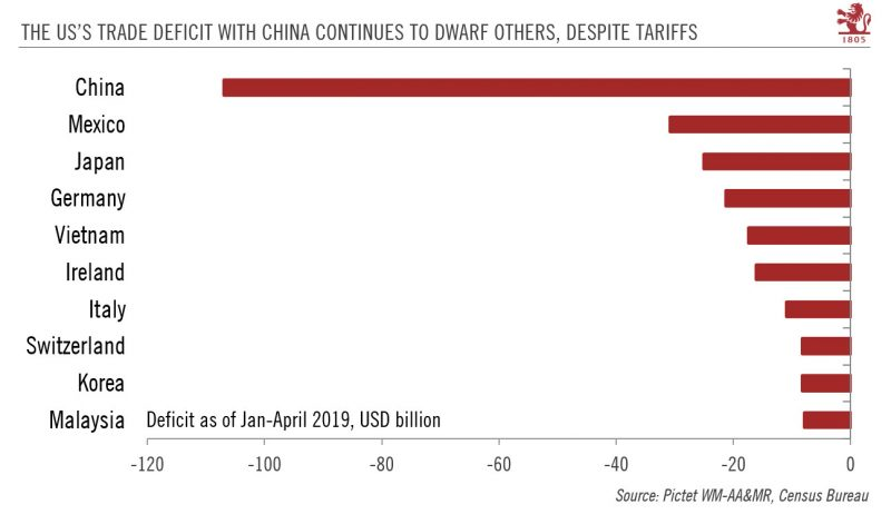The US's Trade Deficit with China Continues to Dwarf Others, Despite Tariffs