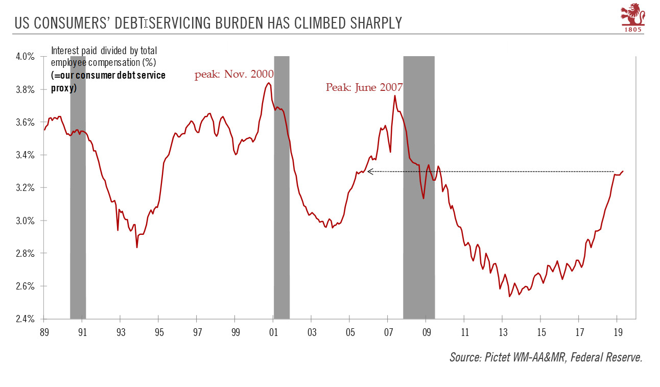 US Consumers' Debt Servicing Burden Has Climbed Sharply,1989-2019