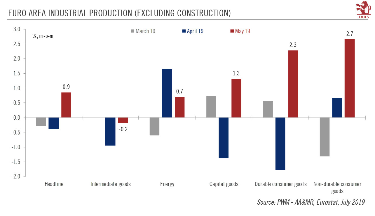 Euro Area Industrial Production, MoM 2019