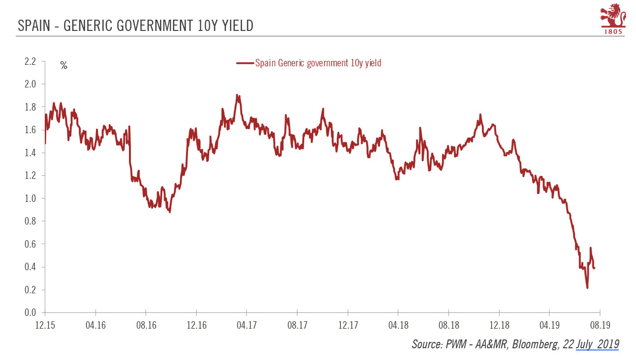 Spain Generic Government 10Y Yield, 2015-2019