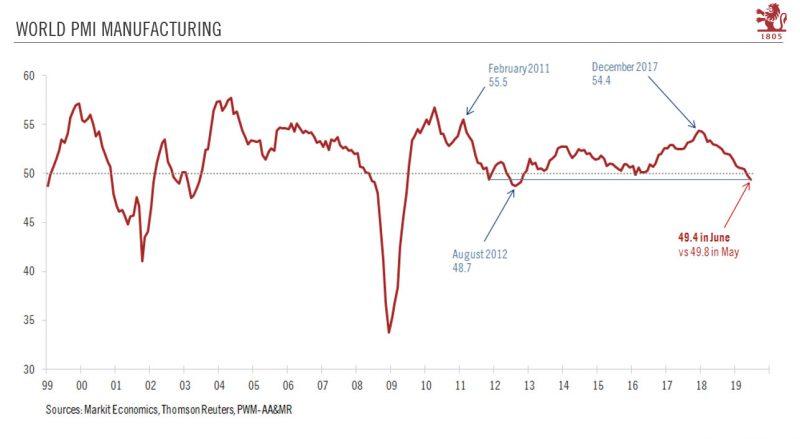 World PMI Manufacturing, 1999-2019