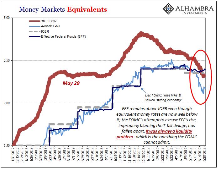 Money Markets Equivalents, 2017-2019