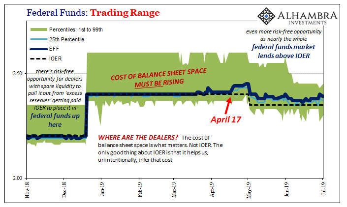 Federal Funds: Trading Range, 2018-2019