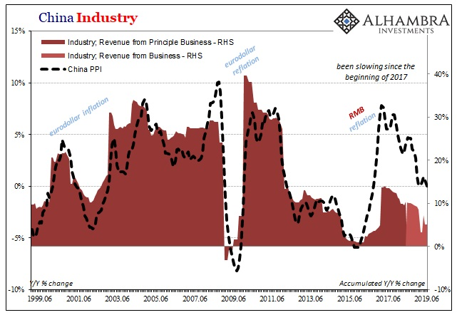 China Industry, 1999-2019