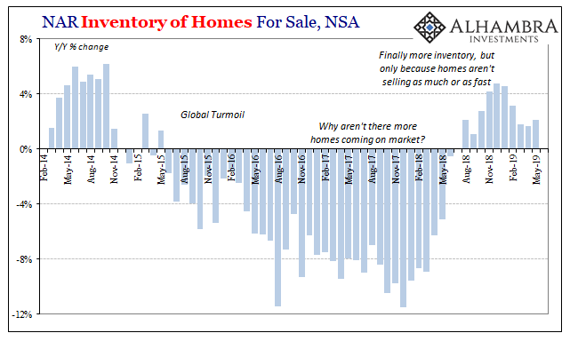 NAR Inventory of Homes For Sale, Feb 2014 - May 2019
