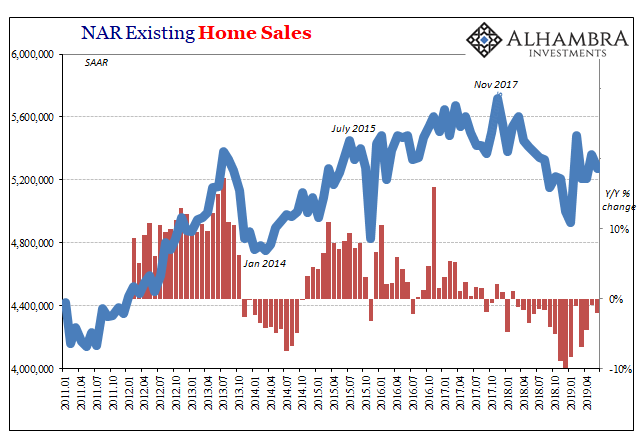 NAR Existing Home Sales, Jan 2011 - May 2019