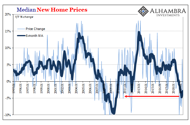 Median New Home Sales Prices, 1995-2019
