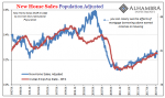 New Home Sales Population Adjusted, 1987-2019