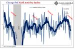 U.S. PMI Chicago Fed NAI, Jan 2006 - July 2019