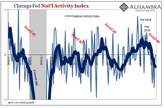 U.S. PMI Chicago Fed NAI, Jan 2006 - July 2019