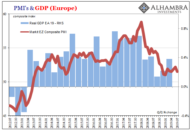 Eurozone GDP and Composite PMI, July 2012 - 2019