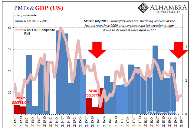U.S. GDP and Markit Composite PMI, July 2012 - 2019