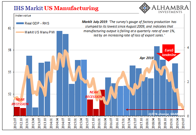 U.S. GDP and Manufacturing PMI, July 2012 - 2019