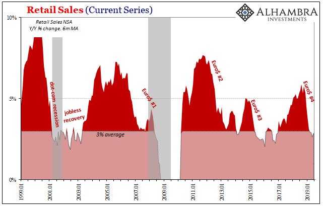 Retail Sales (Current Series) 1999-2019