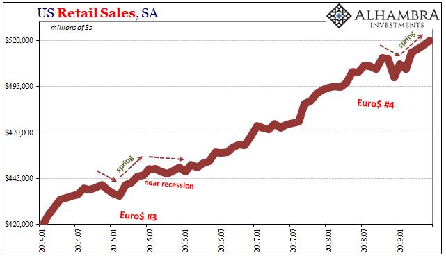 U.S. Retail Sales, SA 2014-2019