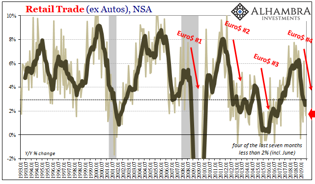 Retail Trade (ex Autos), NSA 1993-2019