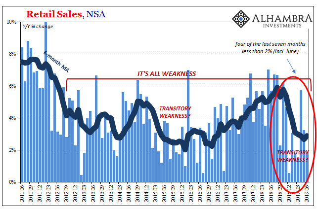 Retail Sales, NSA 2011-2019
