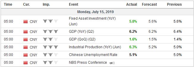 Economic Events: China, Week July 15