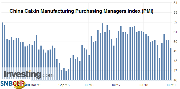 China Caixin Manufacturing Purchasing Managers Index (PMI), Jun 2019