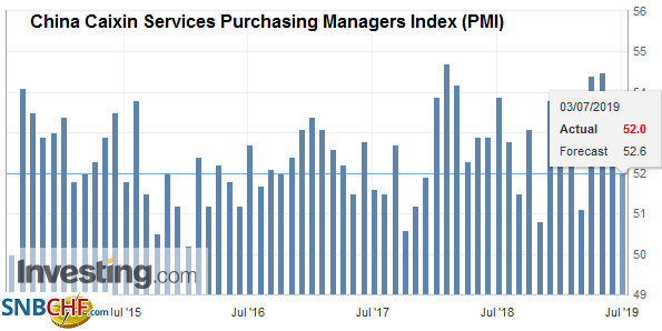 China Caixin Services Purchasing Managers Index (PMI), Jun 2019