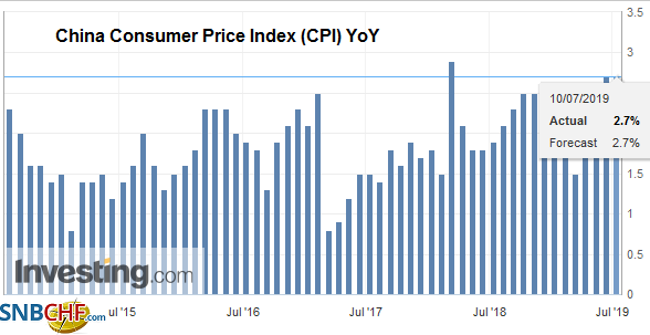 China Consumer Price Index (CPI) YoY, Jun 2019
