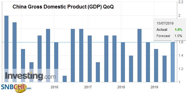 China Gross Domestic Product (GDP) QoQ, Q2 2019