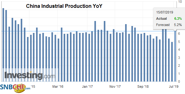 China Industrial Production YoY, June 2019