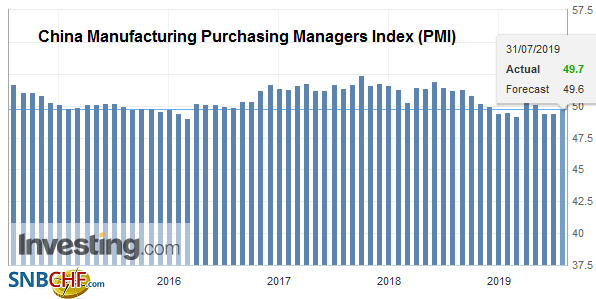 China Manufacturing Purchasing Managers Index (PMI), July 2019