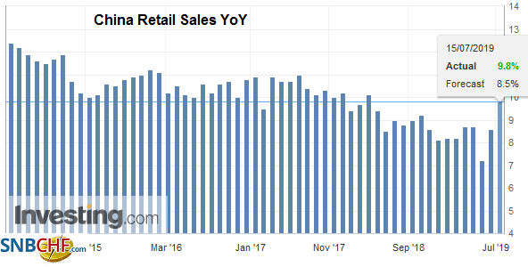 China Retail Sales YoY, June 2019