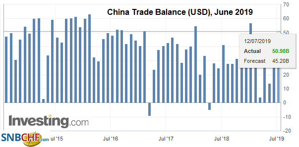 China Trade Balance (USD), June 2019