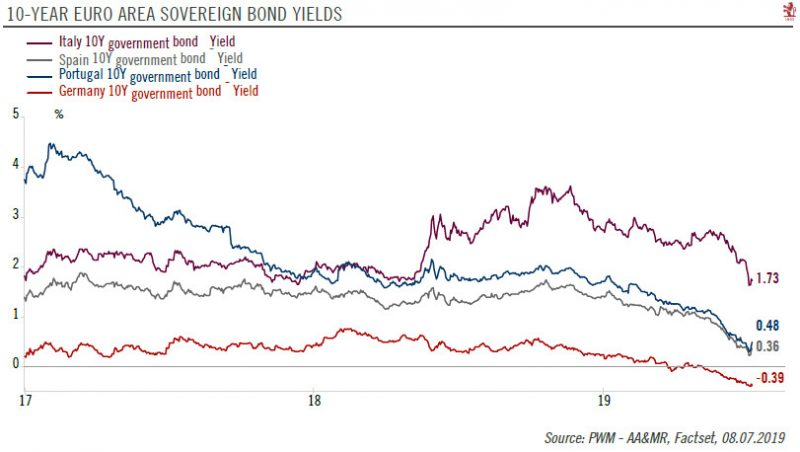 10-Year Euro Area Sovereign Bond Yields, 2017-2019
