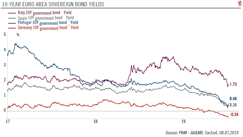 10-Year Euro Area Sovereign Bond Yields, 2017-2019