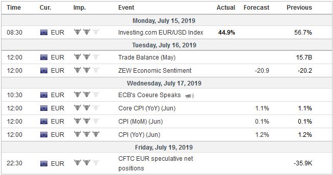 Economic Events: Eurozone, Week July 15