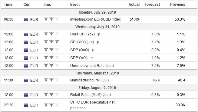 Economic Events: Eurozone, Week July 29