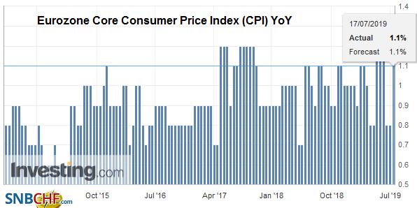 Eurozone Core Consumer Price Index (CPI) YoY, June 2019