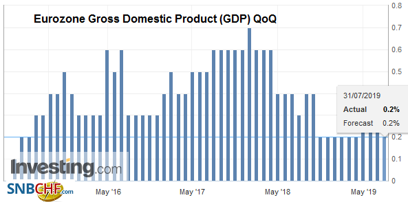 Eurozone Gross Domestic Product (GDP) QoQ, Q2 2019