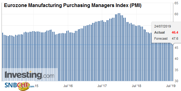Eurozone Manufacturing Purchasing Managers Index (PMI), July 2019