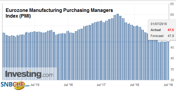 Eurozone Manufacturing Purchasing Managers Index (PMI), Jun 2019
