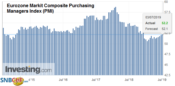 Eurozone Markit Composite Purchasing Managers Index (PMI), Jun 2019