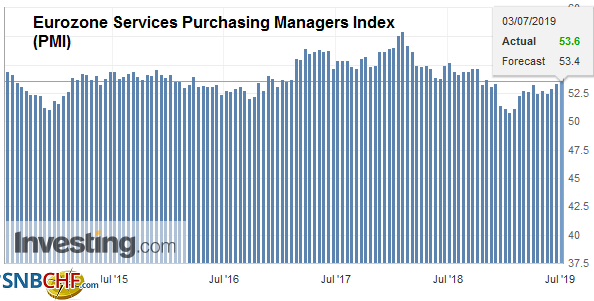 Eurozone Services Purchasing Managers Index (PMI), Jun 2019