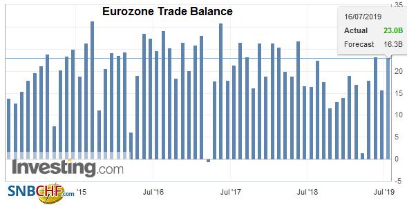 Eurozone Trade Balance, May 2019