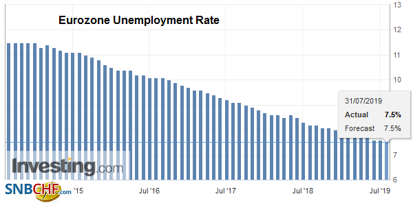 Eurozone Unemployment Rate, June 2019