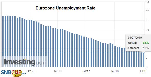 Eurozone Unemployment Rate, June 2019