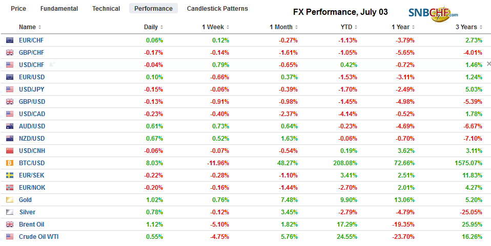 FX Performance, July 03