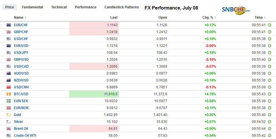 FX Performance, July 08