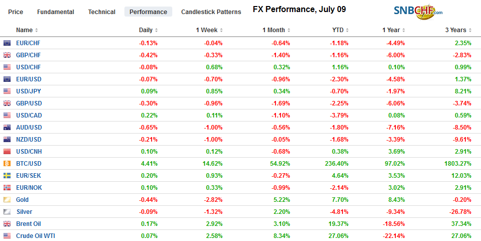 FX Performance, July 09