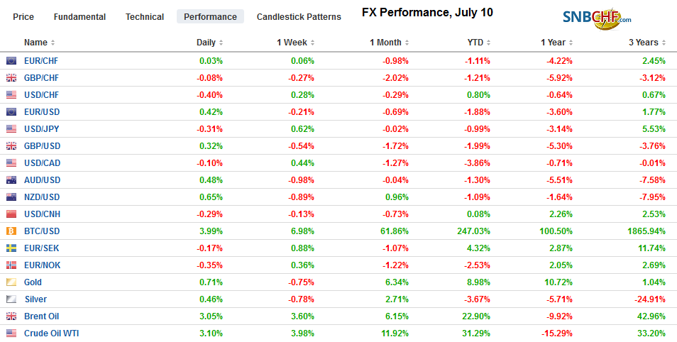 FX Performance, July 10
